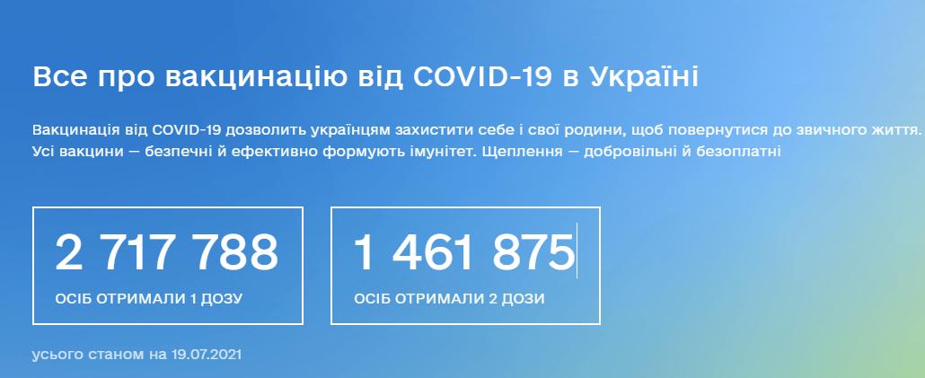Вакцинація від COVID-19 в Україні: оперативні дані за 19 липня 2021 року