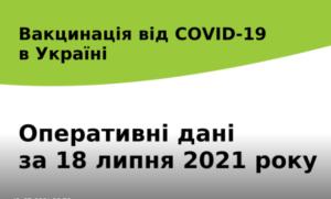 За минулу добу в Україні проти COVID-19 було щеплено 37 173 особи