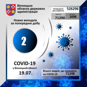 На Вінниччині за минулу добу коронавірус вперше виявлено у 2 осіб