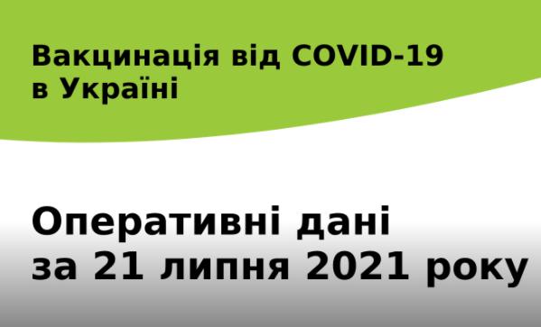 За минулу добу в Україні проти COVID-19 було щеплено 120 090 осіб