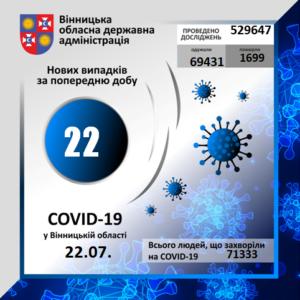 На Вінниччині за минулу добу коронавірус вперше виявлено у 22 осіб