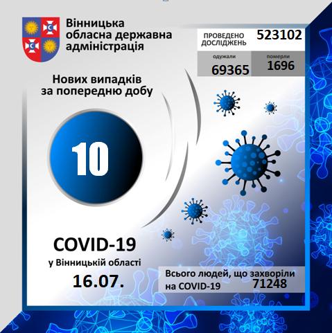 На Вінниччині за минулу добу коронавірус вперше виявлено у 10 осіб