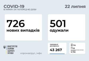 726 нових випадків COVID-19 зафіксовано в Україні станом на 22 липня 2021 року
