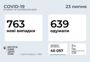 763 нові випадки COVID-19 зафіксовано в Україні станом на 23 липня 2021 року