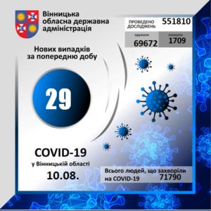 На Вінниччині за минулу добу коронавірус вперше виявлено у 29 осіб