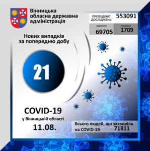 На Вінниччині за минулу добу коронавірус вперше виявлено у 21 особи