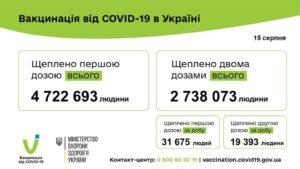 51 068 людей вакциновано проти COVID-19 за добу 15 серпня 2021 року.