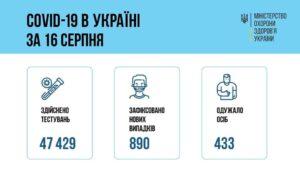 За добу 16 серпня 2021 року в Україні зафіксовано 890 нових підтверджених випадків COVID-19
