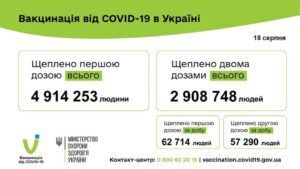 120 004 людини вакциновано проти COVID-19 за добу 18 серпня 2021 року