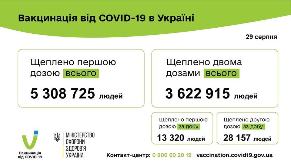 Статистика щеплень від COVID-19 за добу 29 серпня