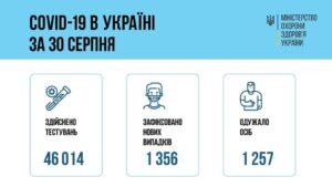За добу 30 серпня 2021 року в Україні зафіксовано 1 356 нових підтверджених випадків коронавірусної хвороби COVID-19
