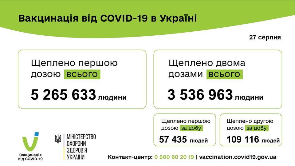 166 551 людину вакциновано проти COVID-19 за минулу добу 27 серпня 2021 року.