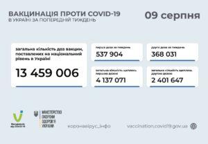 Вакцинація від COVID-19 в Україні: оперативні дані