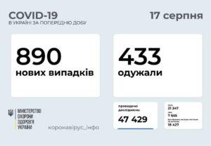 890 нових випадків COVID-19 зафіксовано в Україні станом на 17 серпня 2021 року