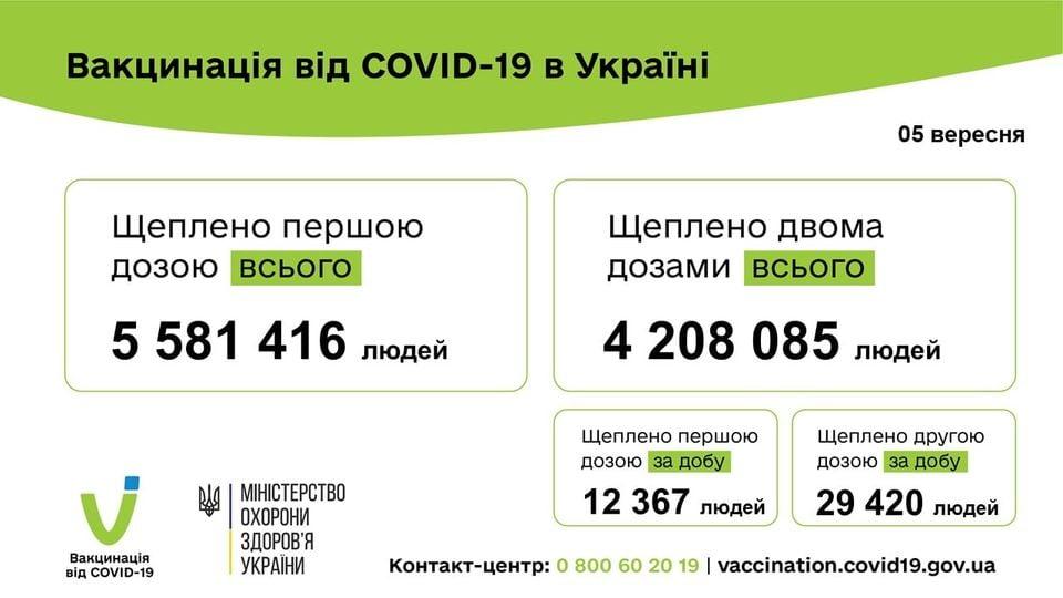 41 787 людей вакциновано проти COVID-19 за минулу добу 05 вересня 2021 року