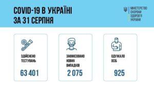 За добу 31 серпня 2021 року в Україні зафіксовано 2075 нових підтверджених випадків коронавірусної хвороби COVID-19