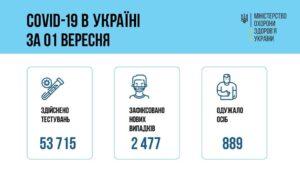 За добу 01 вересня 2021 року в Україні зафіксовано 2477 нових підтверджених випадків коронавірусної хвороби COVID-19