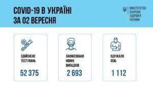 За добу 02 вересня 2021 року в Україні зафіксовано 2693 нових підтверджених випадків коронавірусної хвороби COVID-19