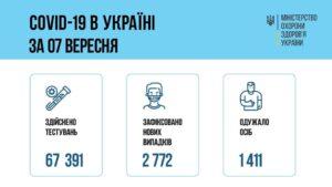 За добу 07 вересня 2021 року в Україні зафіксовано 2 772 нові підтверджені випадки коронавірусної хвороби COVID-19