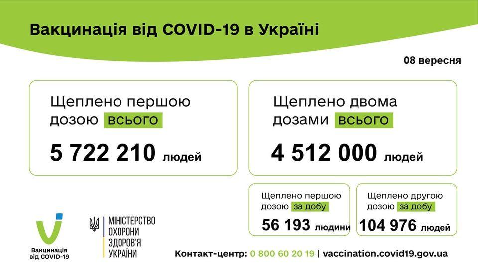 161 169 людей вакциновано проти COVID-19 за минулу добу 08 вересня 2021 року