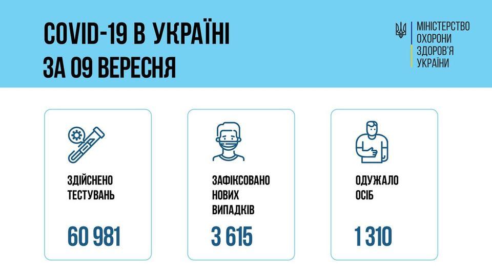 За добу 09 вересня 2021 року в Україні зафіксовано 3 615 нових підтверджених випадків коронавірусної хвороби COVID-19