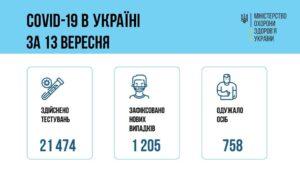 За добу 12 вересня 2021 року в Україні зафіксовано 1205 нових підтверджених випадків коронавірусної хвороби COVID-19
