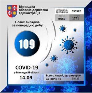 На Вінниччині за минулу добу коронавірус вперше виявлено у 109 осіб
