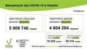 45 148 людей вакциновано проти COVID-19 за минулу добу 12 вересня 2021 року.=