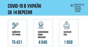 За добу 14 вересня 2021 року в Україні зафіксовано 4640 нових підтверджених випадків коронавірусної хвороби COVID-19