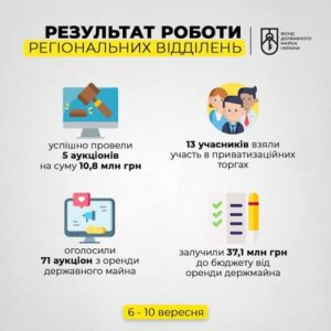 Результат роботи регіональних відділень