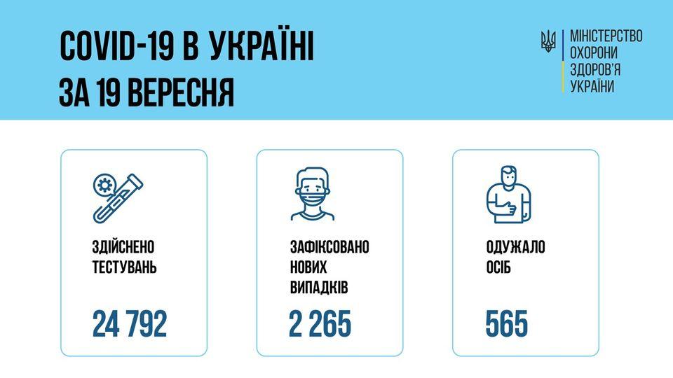 За добу 19 вересня 2021 року в Україні зафіксовано 2 265 нових підтверджених випадків коронавірусної хвороби COVID-19