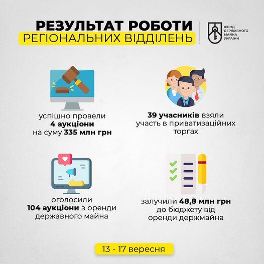 У вівторок  Фонд державного майна України підбив підсумки попереднього тижня