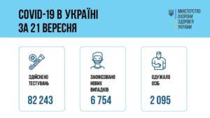 За добу 21 вересня 2021 року в Україні зафіксовано 6 754 нових підтверджених випадків коронавірусної хвороби COVID-19
