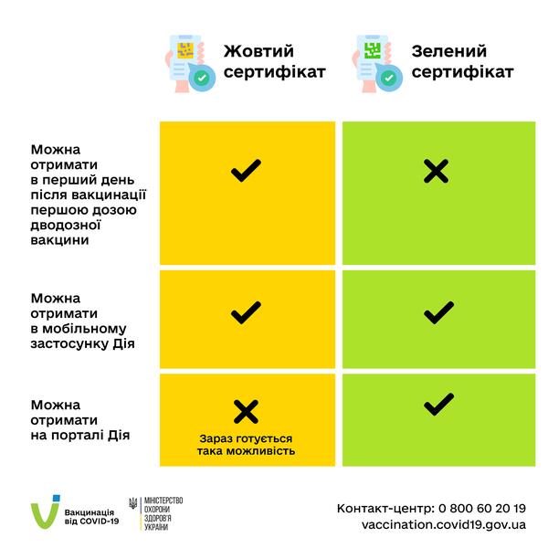 Усі українці, які пройшли повний курс імунізації від COVID-19, на підтвердження цього можуть отримати Міжнародне свідоцтво про вакцинацію та/або згенерувати COVID-сертифікат