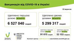 144 768 людей вакциновано проти COVID-19 за минулу добу 22 вересня 2021 року