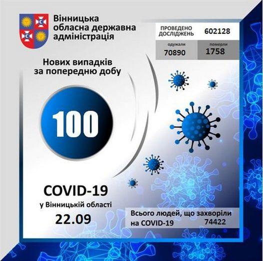 На Вінниччині за минулу добу коронавірус вперше виявлено у 100 осіб