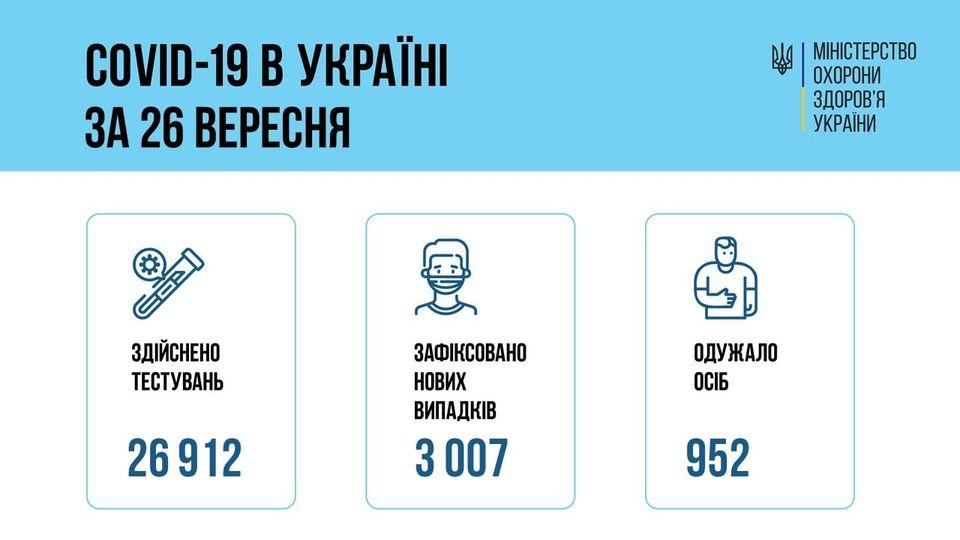 За добу 26 вересня 2021 року в Україні зафіксовано 3007 нових підтверджених випадків коронавірусної хвороби COVID-19