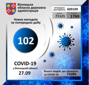 На Вінниччині за минулу добу коронавірус вперше виявлено у 102 осіб
