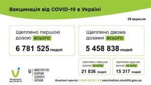37 153 людини вакциновано проти COVID-19 за минулу добу 26 вересня 2021 року.
