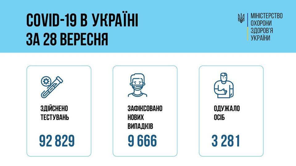 За добу 28 вересня 2021 року в Україні зафіксовано 9 666 нових підтверджених випадків коронавірусної хвороби COVID-19
