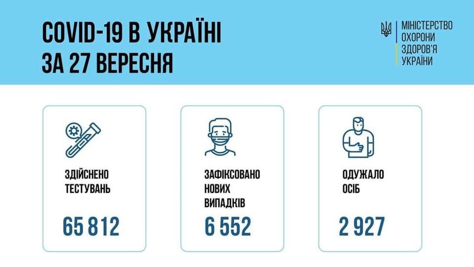 За добу 27 вересня 2021 року в Україні зафіксовано 6 552 нових підтверджених випадків коронавірусної хвороби COVID-19