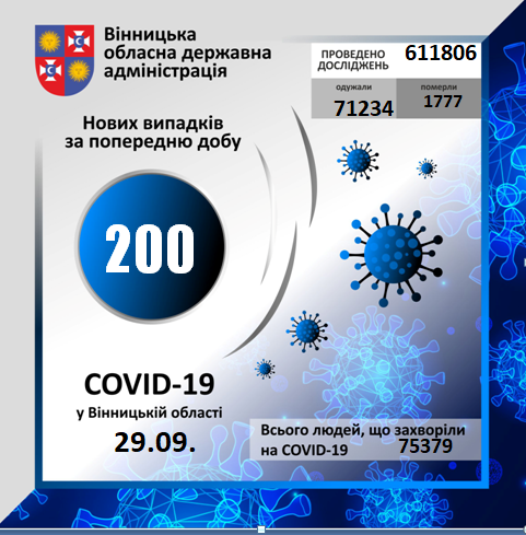 На Вінниччині за минулу добу коронавірус вперше виявлено у 200 осіб