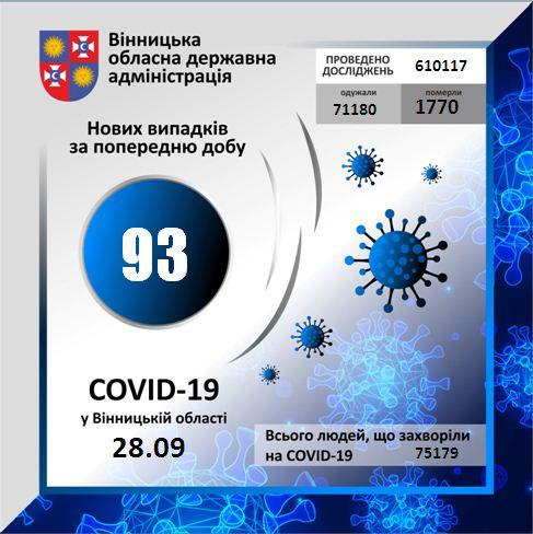 На Вінниччині за минулу добу коронавірус вперше виявлено у 93 осіб