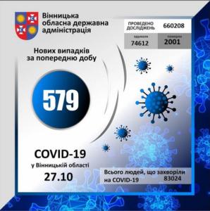 За минулу добу на Вінниччині коронавірус виявлено у 579 осіб