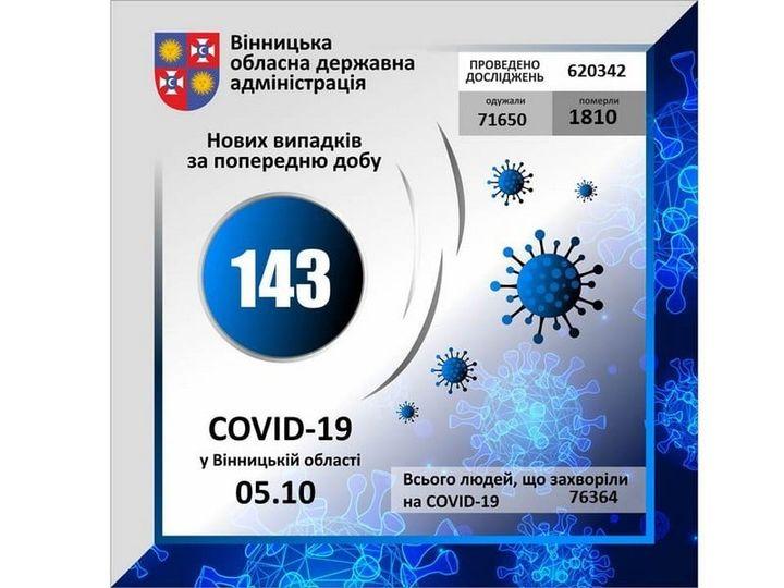 На Вінниччині за минулу добу виявлено 143 випадки захворювання Covid-19