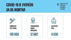 За добу 05 жовтня 2021 року в Україні зафіксовано 12 662 нових підтверджених випадків коронавірусної хвороби COVID-19