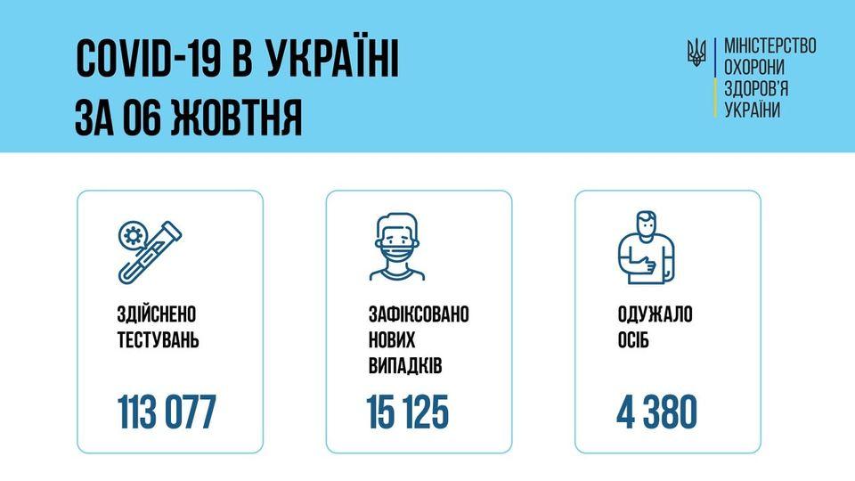 За добу 06 жовтня 2021 року в Україні зафіксовано 15 125 нових підтверджених випадків коронавірусної хвороби COVID-19
