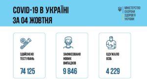 За добу 04 жовтня 2021 року в Україні зафіксовано 9 846 нових підтверджених випадків коронавірусної хвороби COVID-19