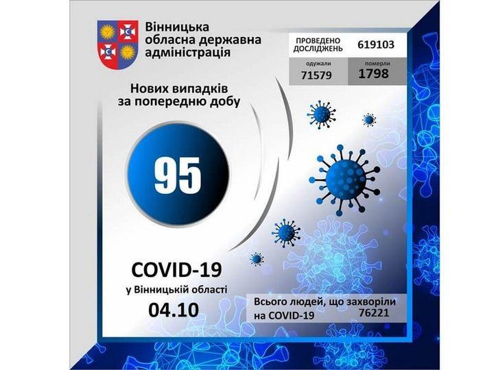 На Вінниччині зареєстровано 95 нових випадків COVID-19