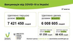 Понад 6 мільйонів українців отримали дві дози вакцини проти COVID-19! 127 685 людей вакциновано проти COVID-19 за минулу добу 07 жовтня 2021 року